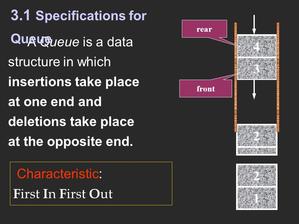 3.1 Specifications for Queue