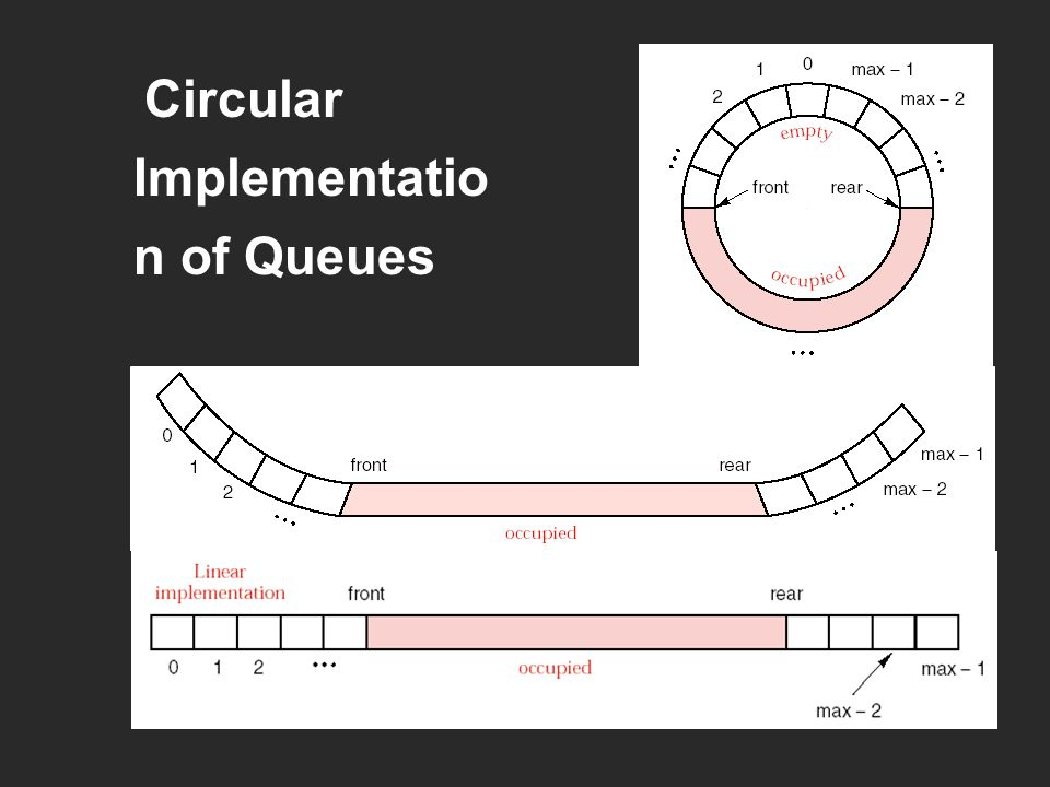 Circular Implementation of Queues