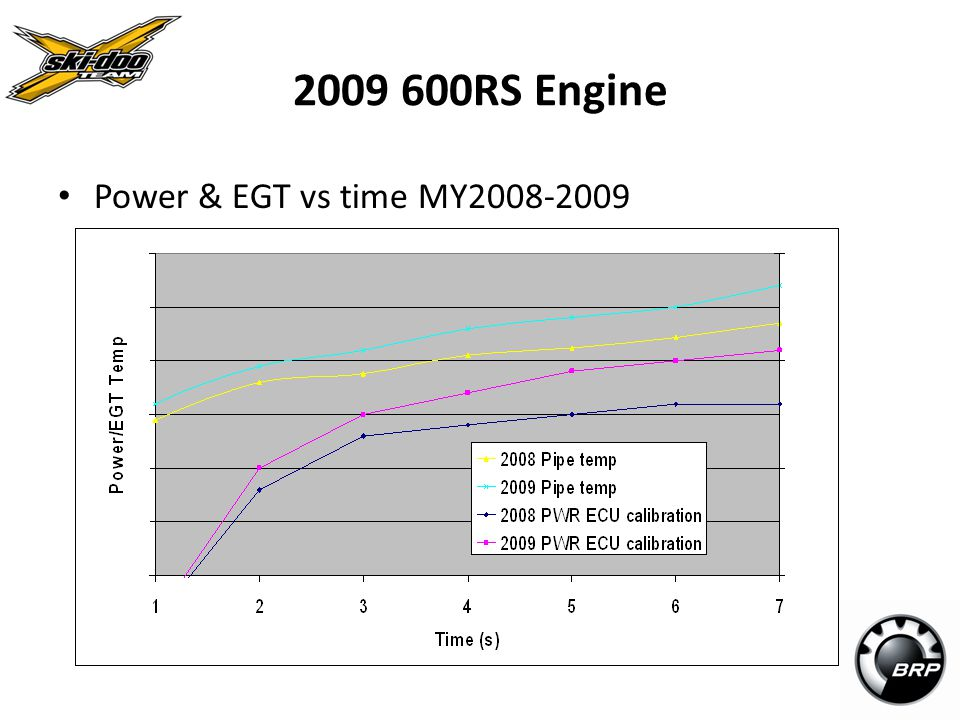 2009 600RS Engine Power & EGT vs time MY2008-2009 12