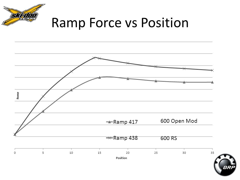Ramp Force vs Position