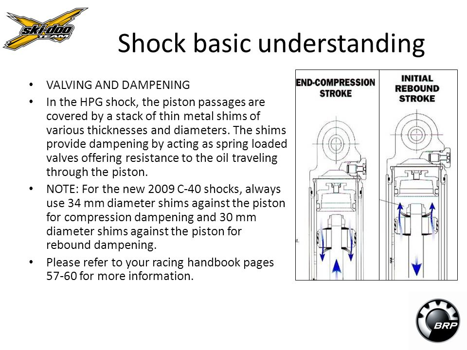 Shock basic understanding