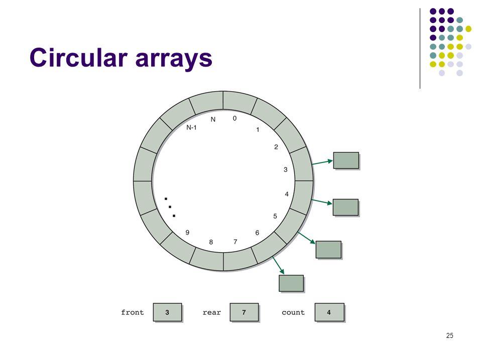 Circular arrays