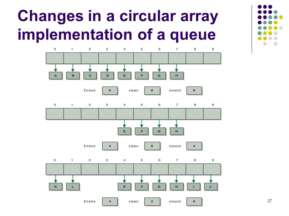 Changes in a circular array implementation of a queue