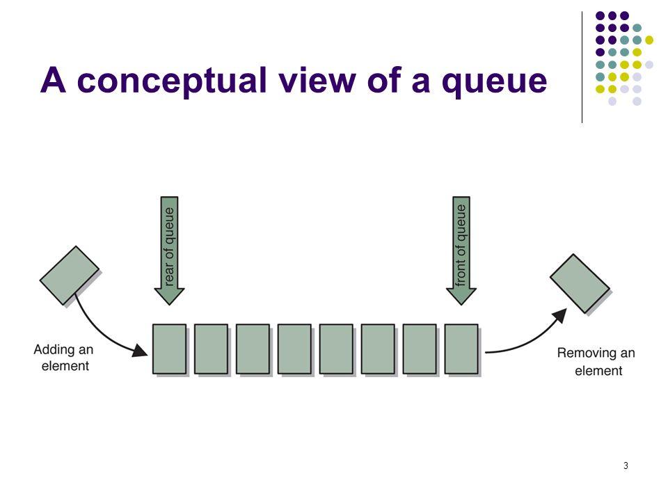 A conceptual view of a queue