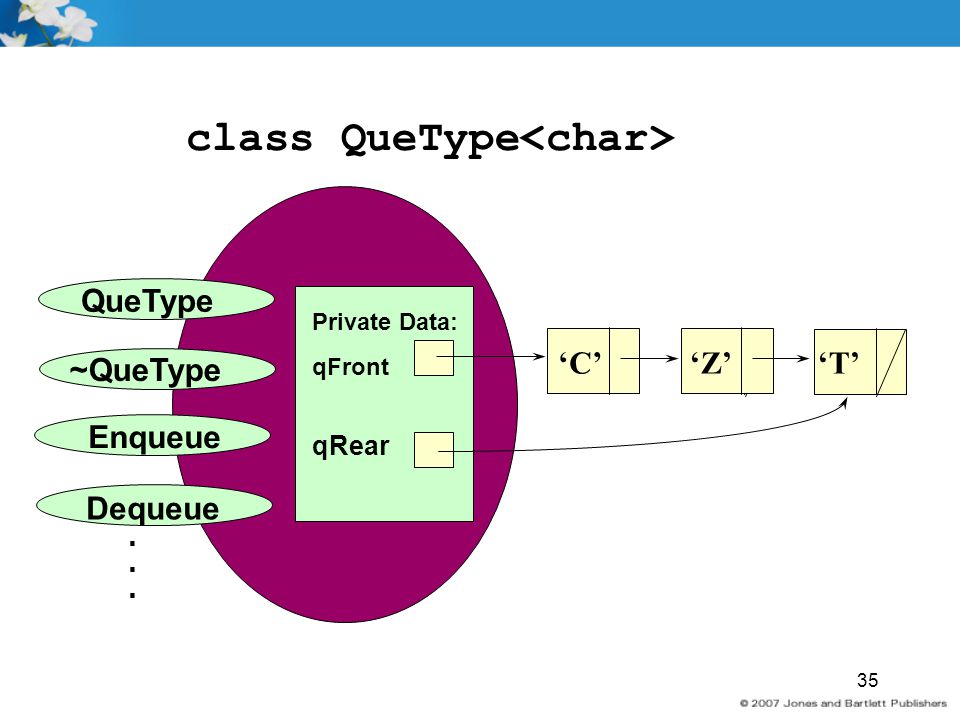 class QueType<char>