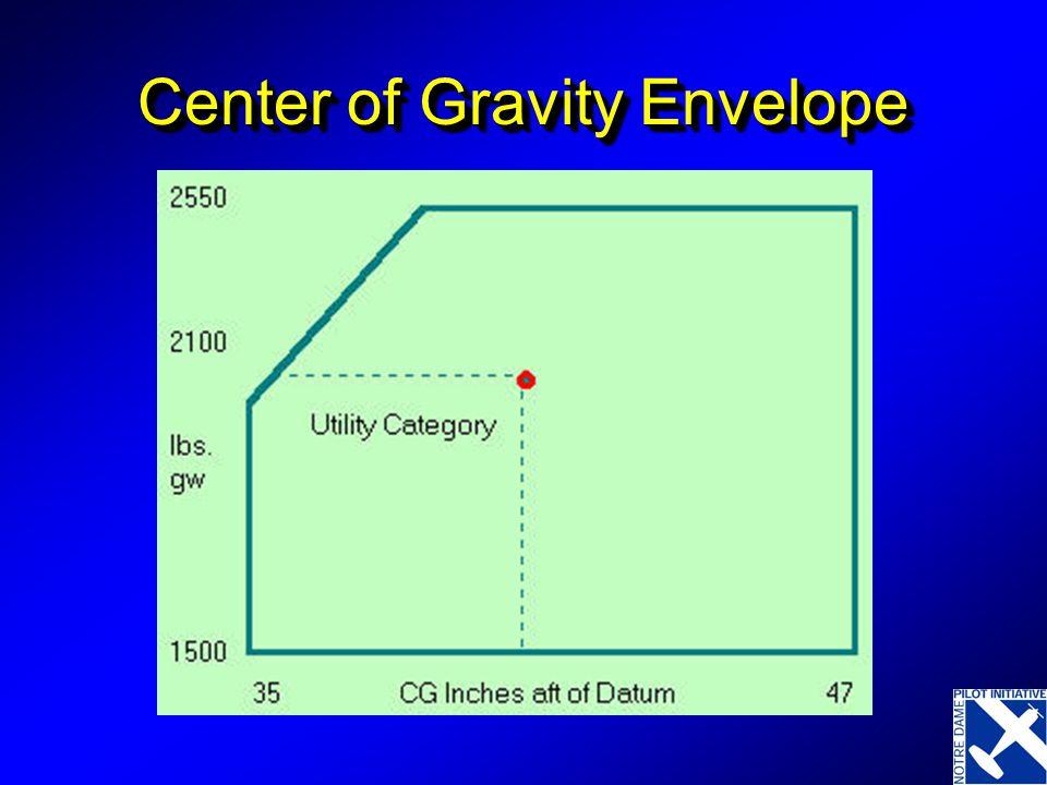 Center of Gravity Envelope