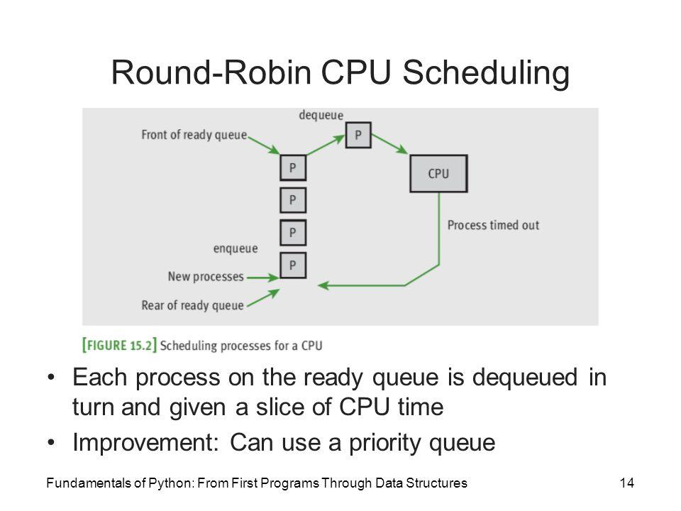 Round-Robin CPU Scheduling