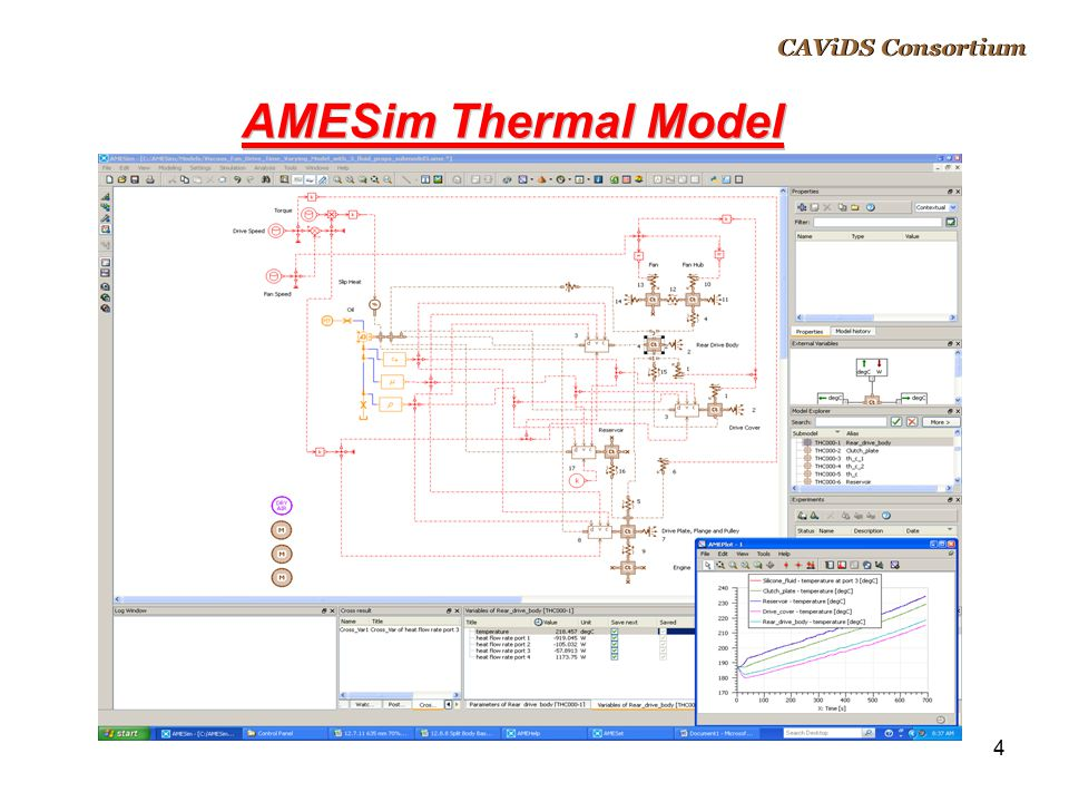 CAViDS Overview April 14, 2017 CAViDS Consortium AMESim Thermal Model