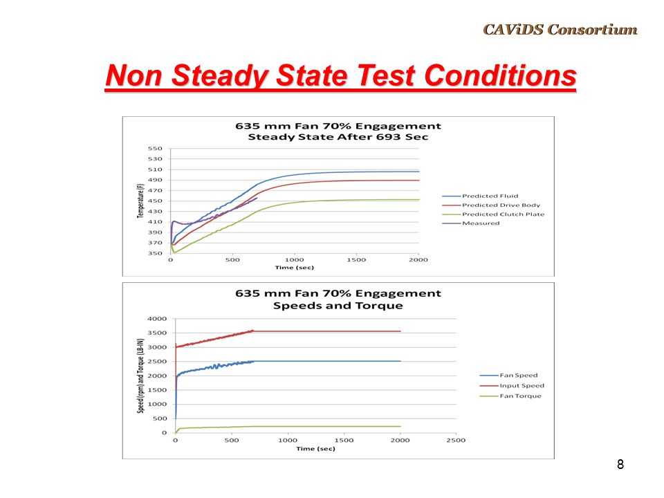 Non Steady State Test Conditions