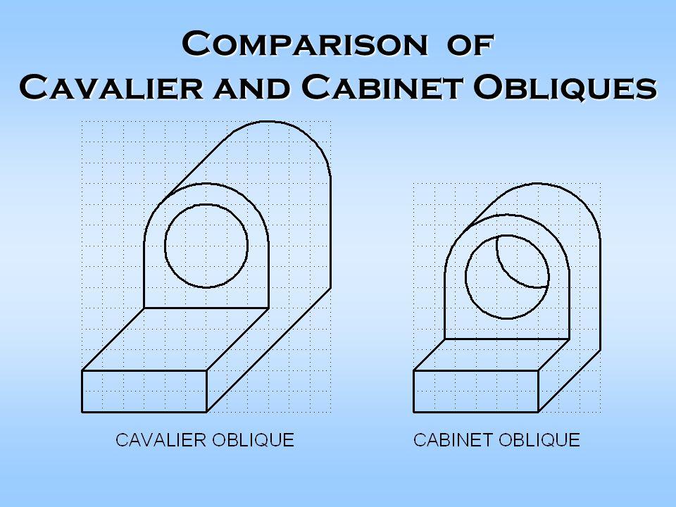 Comparison of Cavalier and Cabinet Obliques