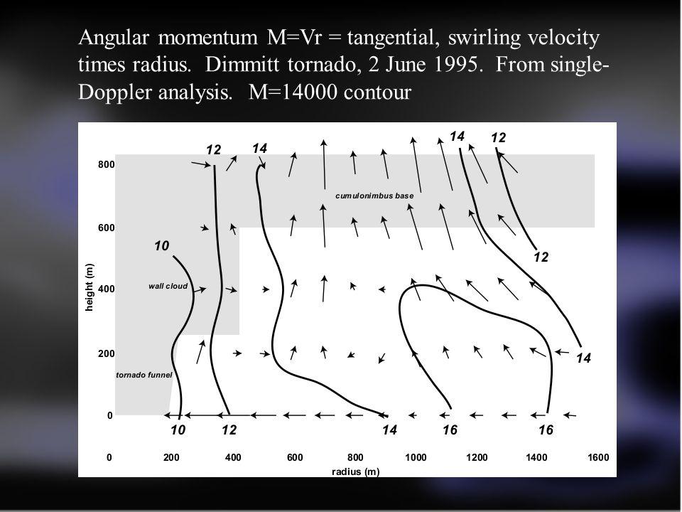 Angular momentum M=Vr = tangential, swirling velocity times radius