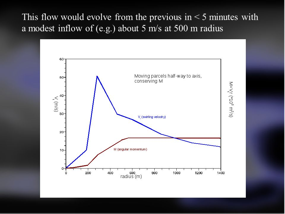This flow would evolve from the previous in < 5 minutes with a modest inflow of (e.g.) about 5 m/s at 500 m radius