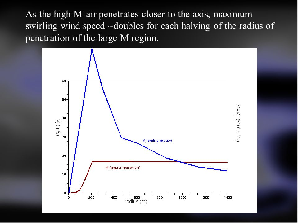 As the high-M air penetrates closer to the axis, maximum swirling wind speed ~doubles for each halving of the radius of penetration of the large M region.
