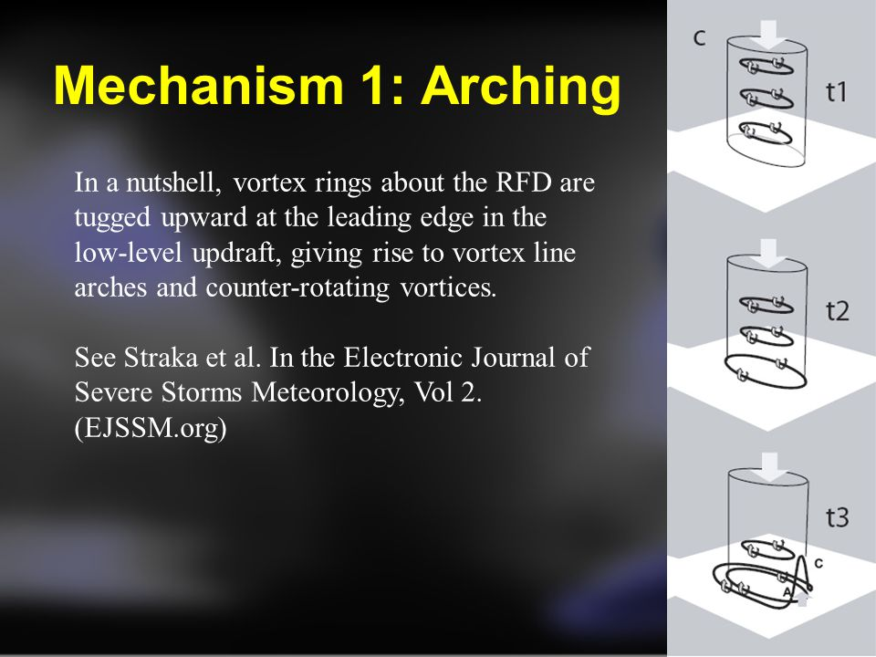 Mechanism 1: Arching