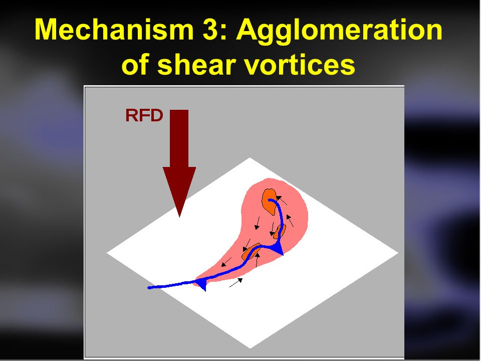 Mechanism 3: Agglomeration of shear vortices
