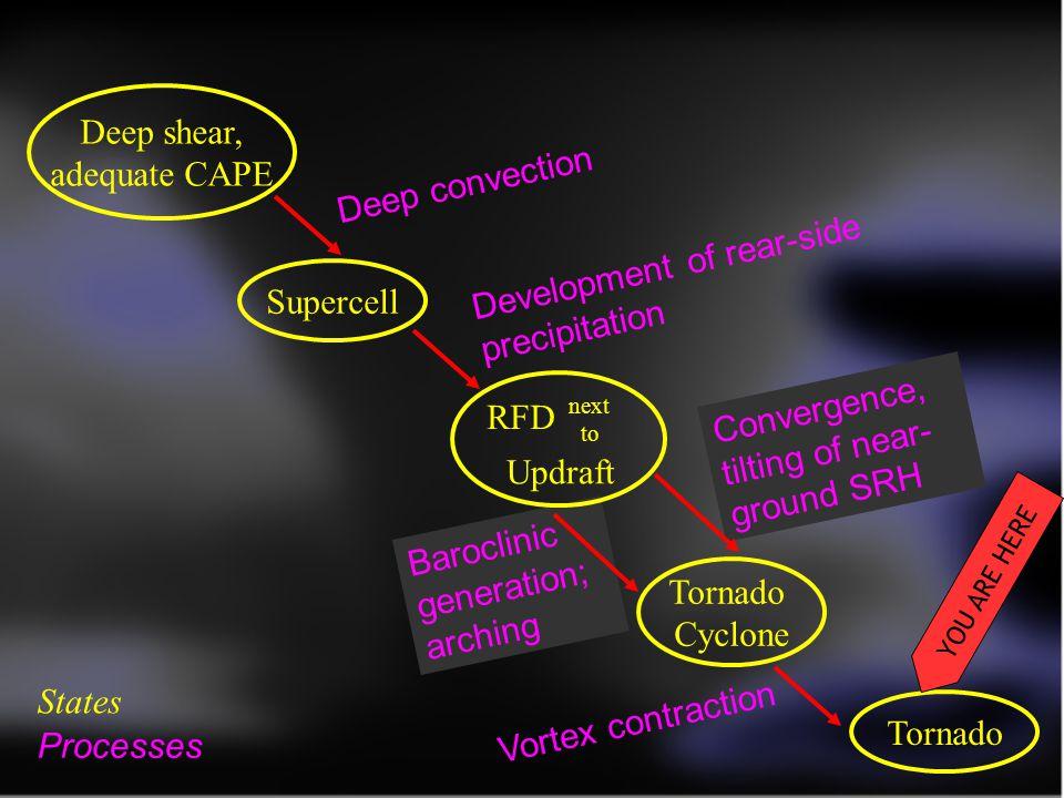 Development of rear-side precipitation Supercell