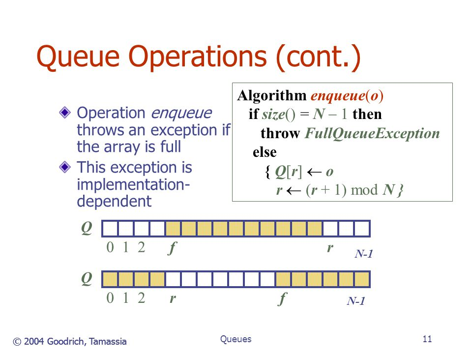 Queue Operations (cont.)