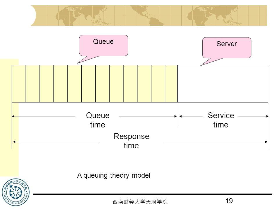 Queue time Service time Response time Queue Server