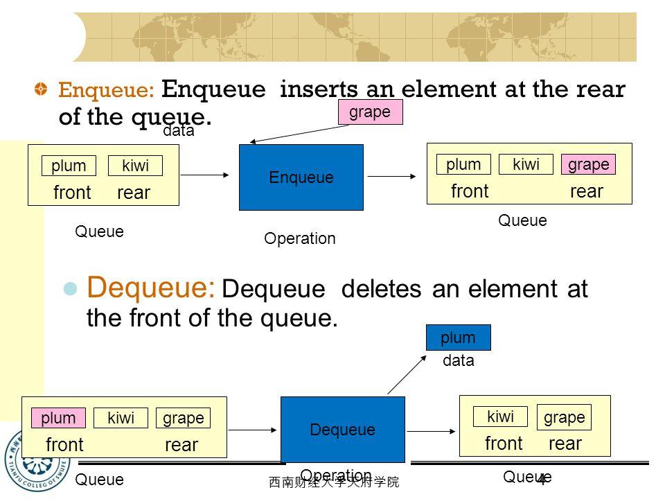 Dequeue: Dequeue deletes an element at the front of the queue.