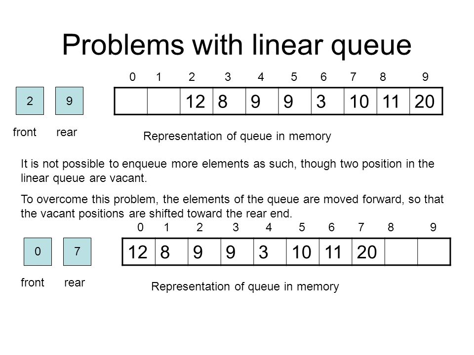 Problems with linear queue