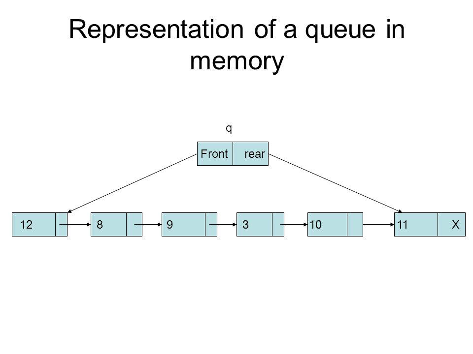 Representation of a queue in memory