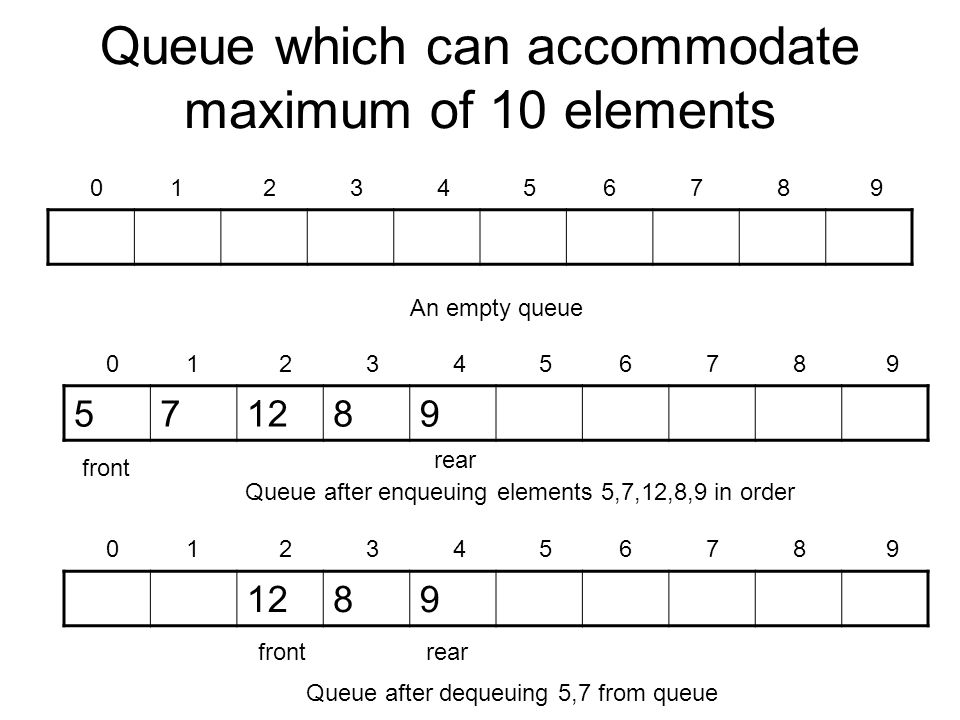Queue which can accommodate maximum of 10 elements