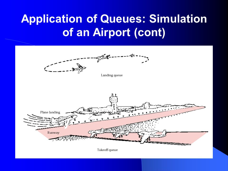Application of Queues: Simulation of an Airport (cont)