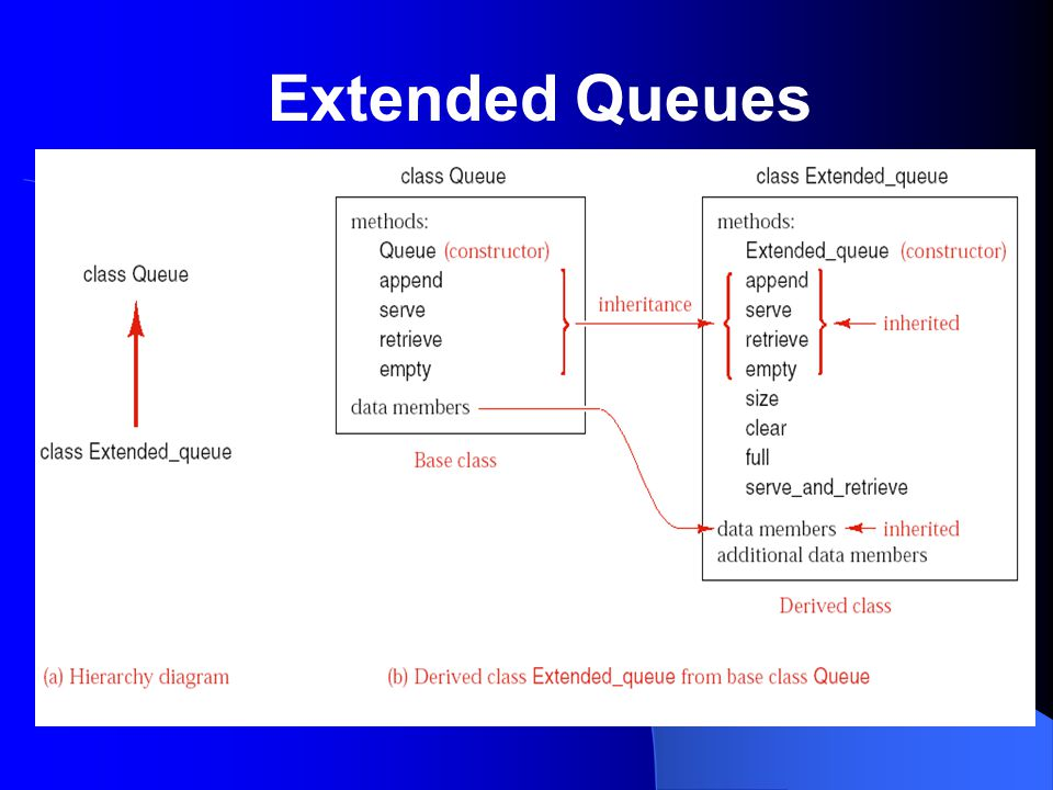 Extended Queues
