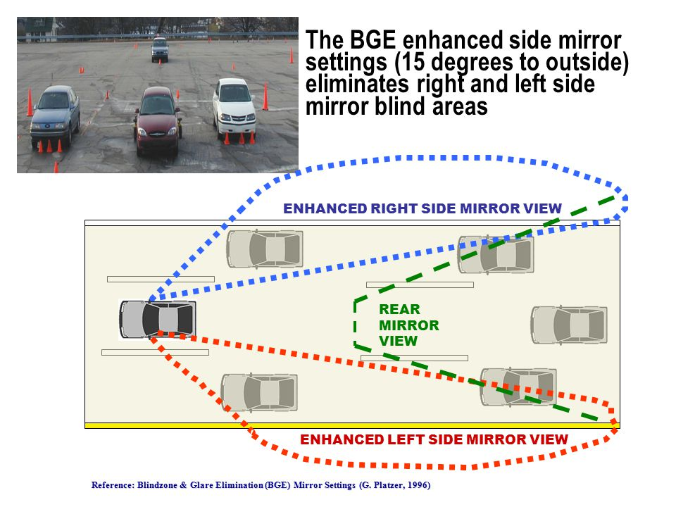 The BGE enhanced side mirror settings (15 degrees to outside) eliminates right and left side mirror blind areas