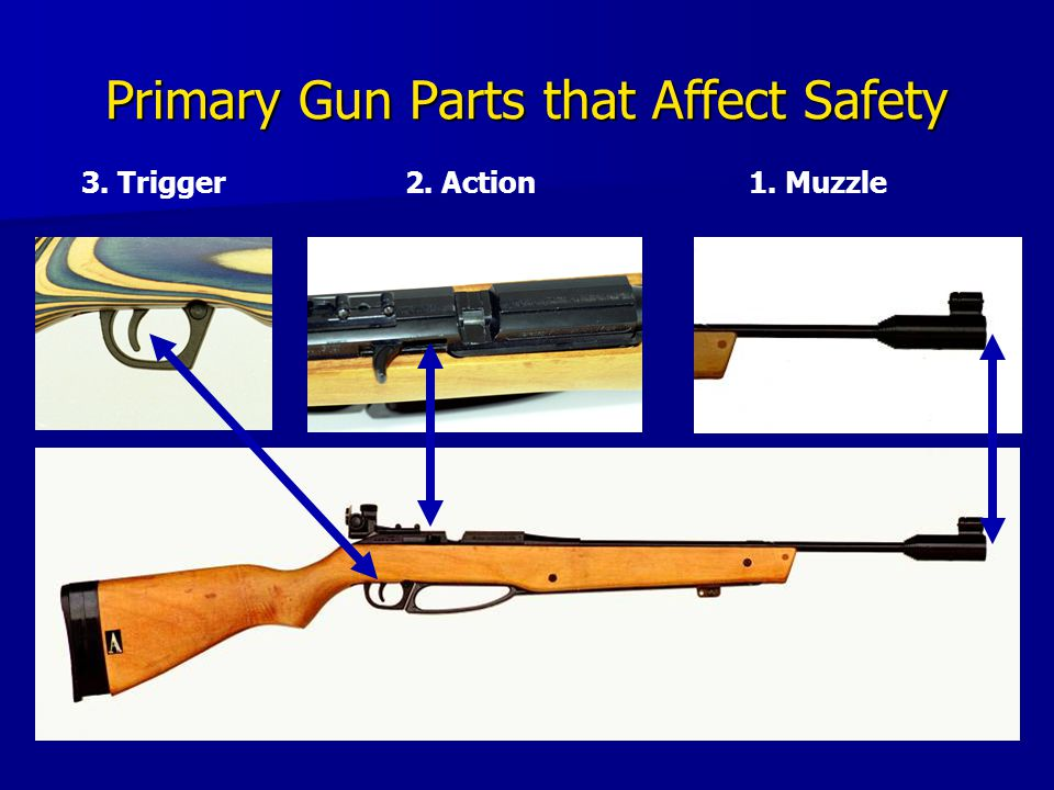 Primary Gun Parts that Affect Safety