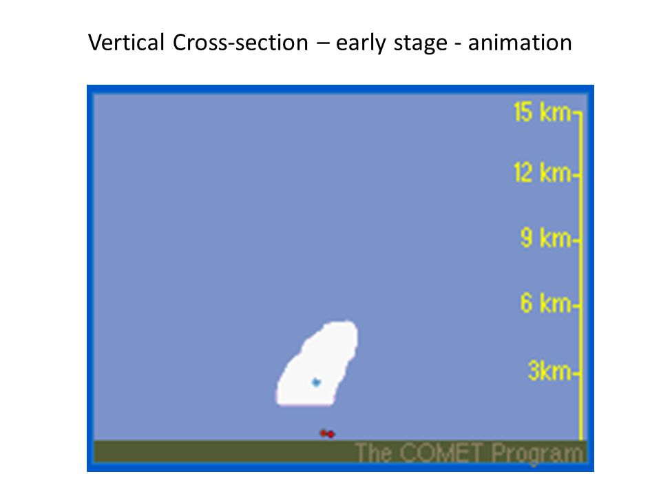 Vertical Cross-section – early stage - animation