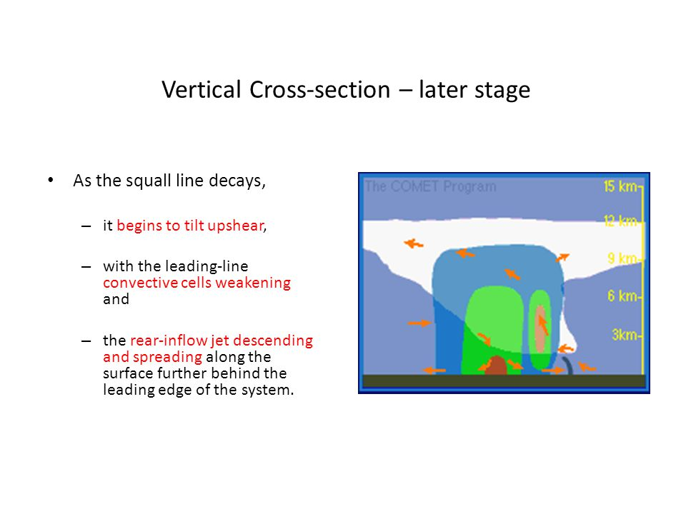 Vertical Cross-section – later stage
