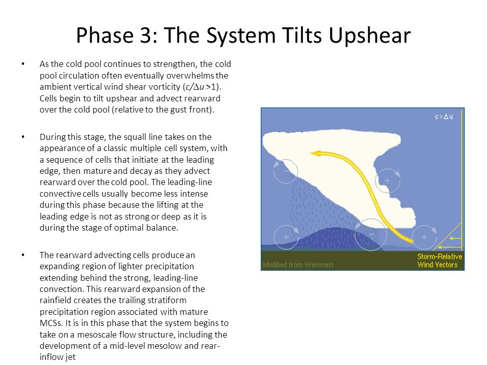 Phase 3: The System Tilts Upshear