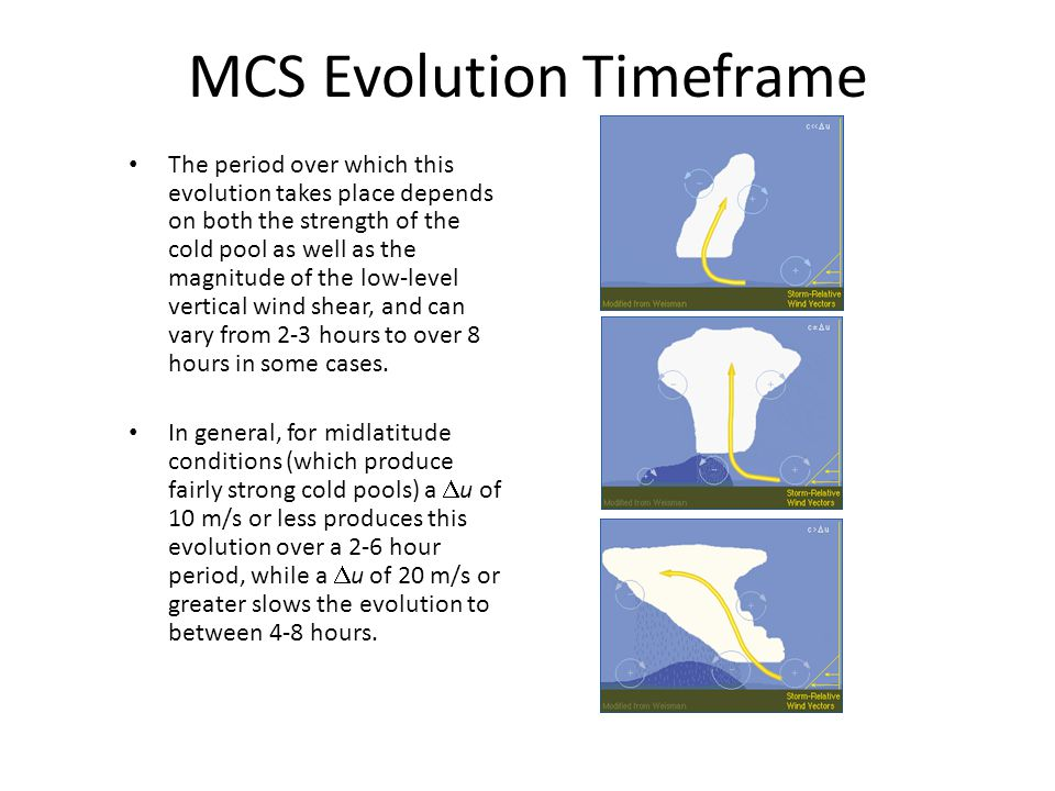 MCS Evolution Timeframe