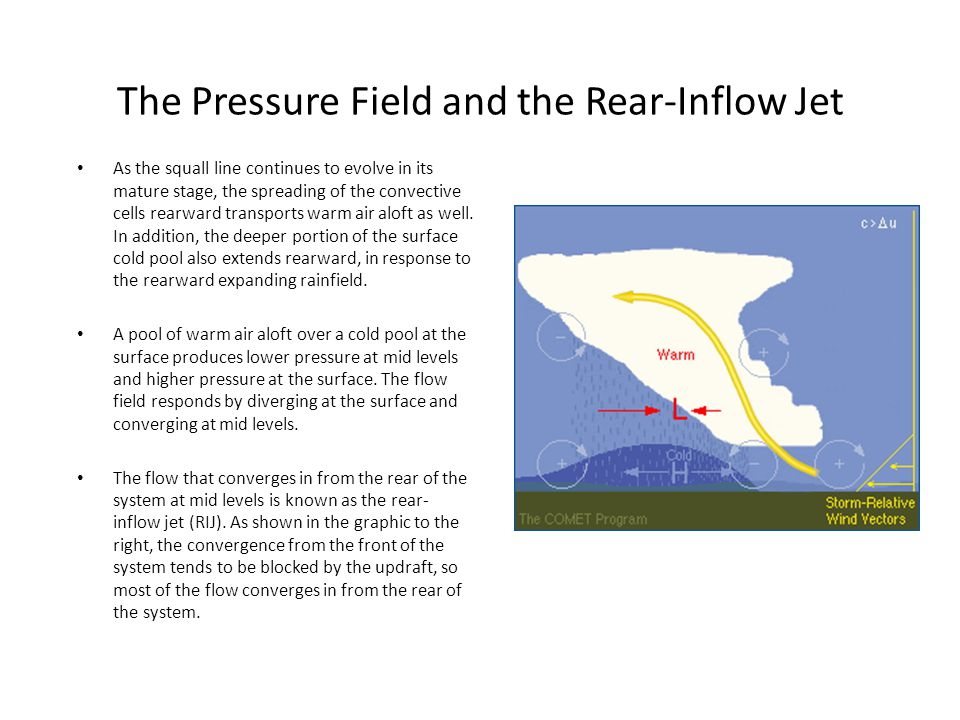 The Pressure Field and the Rear-Inflow Jet