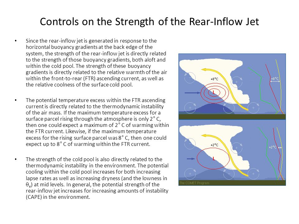 Controls on the Strength of the Rear-Inflow Jet