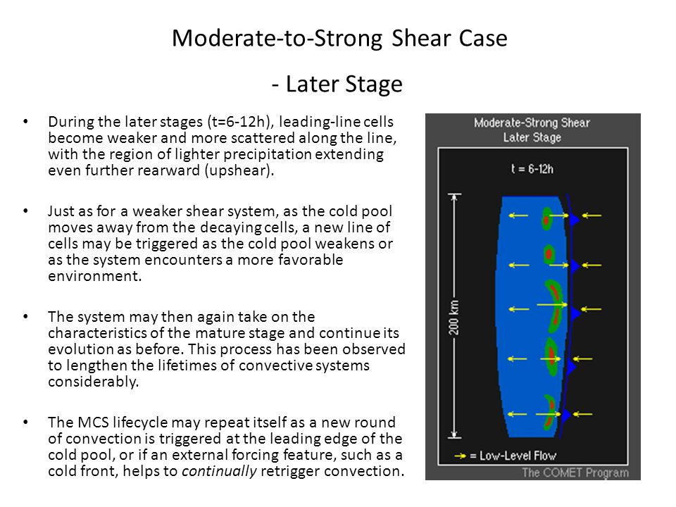 Moderate-to-Strong Shear Case - Later Stage