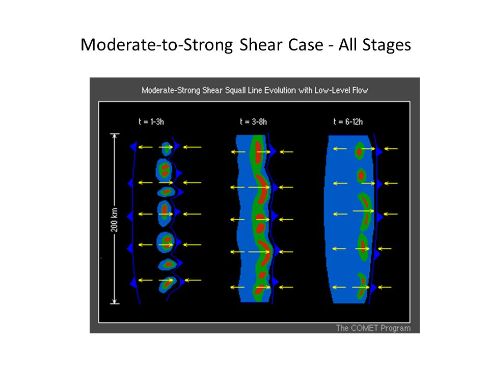 Moderate-to-Strong Shear Case - All Stages