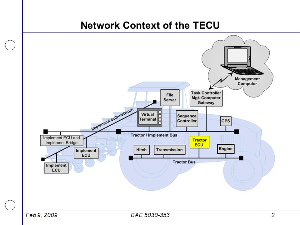 Network Context of the TECU