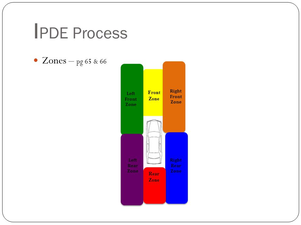 IPDE Process Zones – pg 65 & 66 Front Zone Rear Zone Right Front Zone