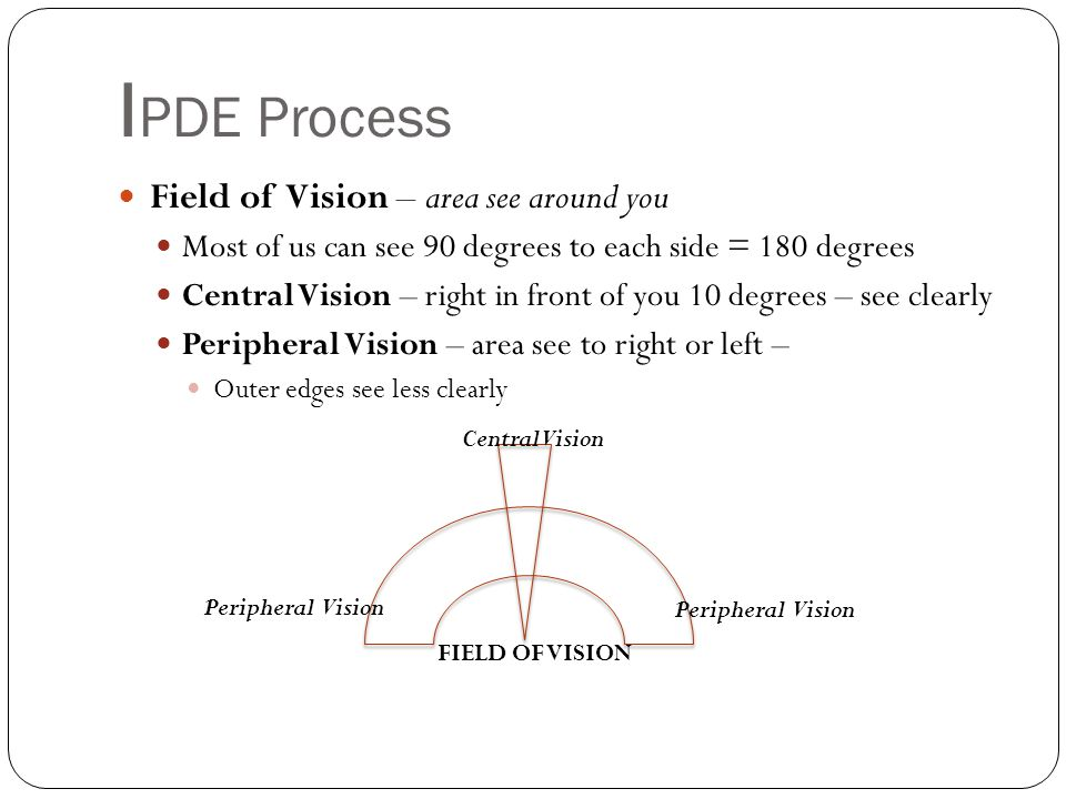 IPDE Process Field of Vision – area see around you