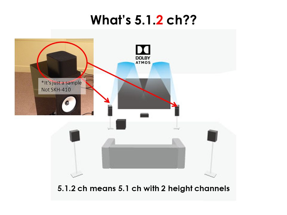 5.1.2 ch means 5.1 ch with 2 height channels