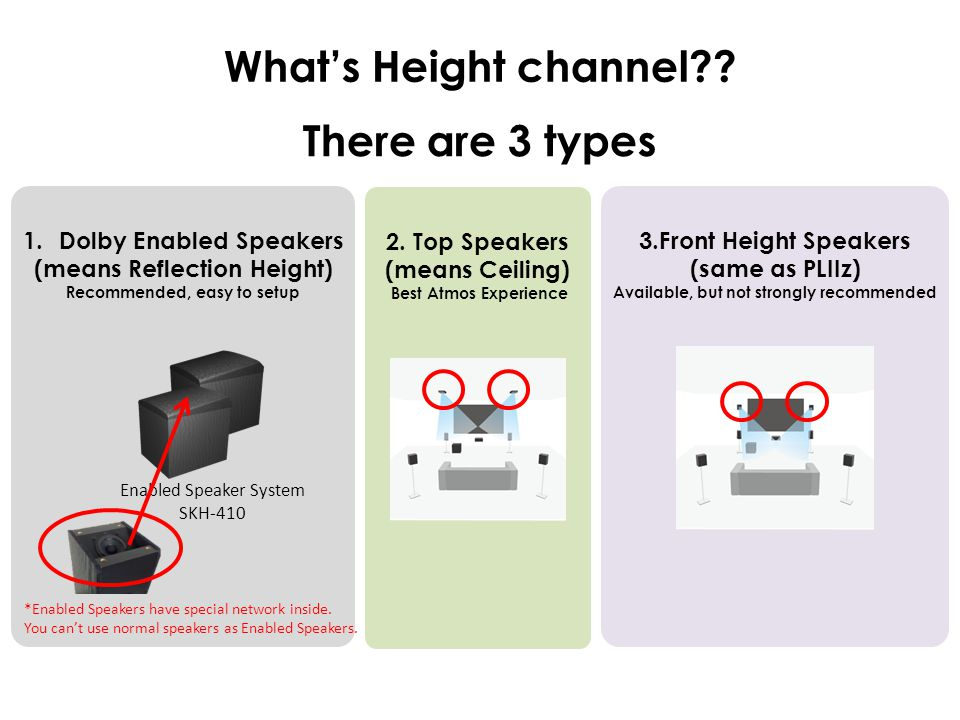 What's Height channel There are 3 types
