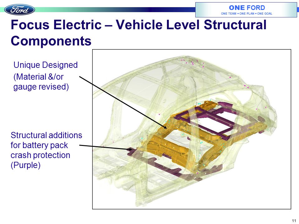 Focus Electric – Vehicle Level Structural Components