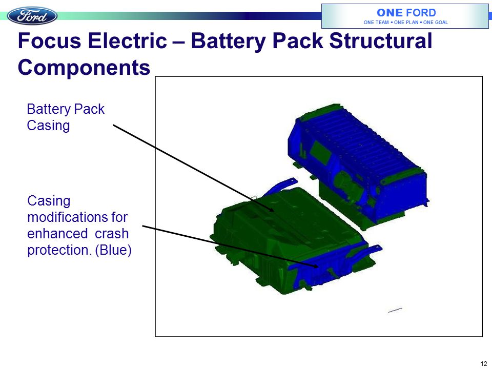 Focus Electric – Battery Pack Structural Components