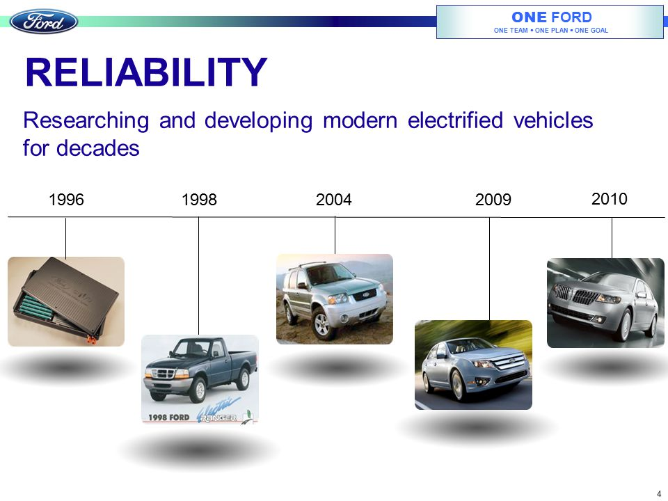 RELIABILITY Researching and developing modern electrified vehicles for decades. 1996. 1998. 2004.