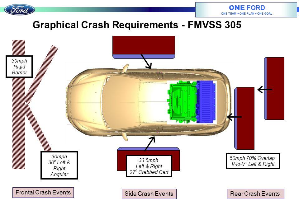 Graphical Crash Requirements - FMVSS 305
