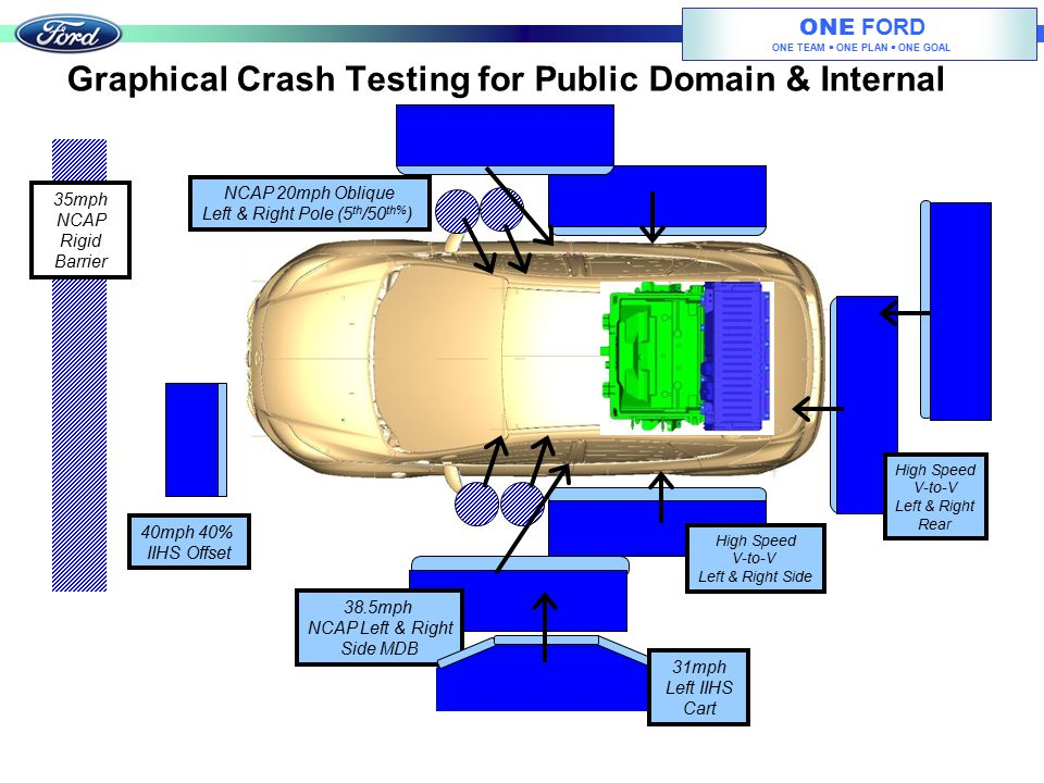 Graphical Crash Testing for Public Domain & Internal