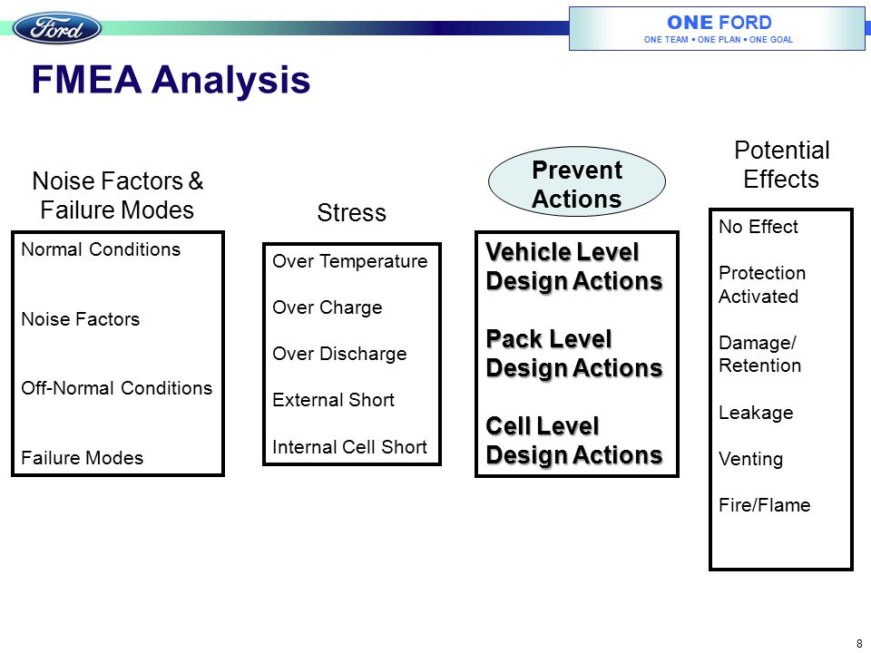 FMEA Analysis Potential Effects Prevent Noise Factors & Actions