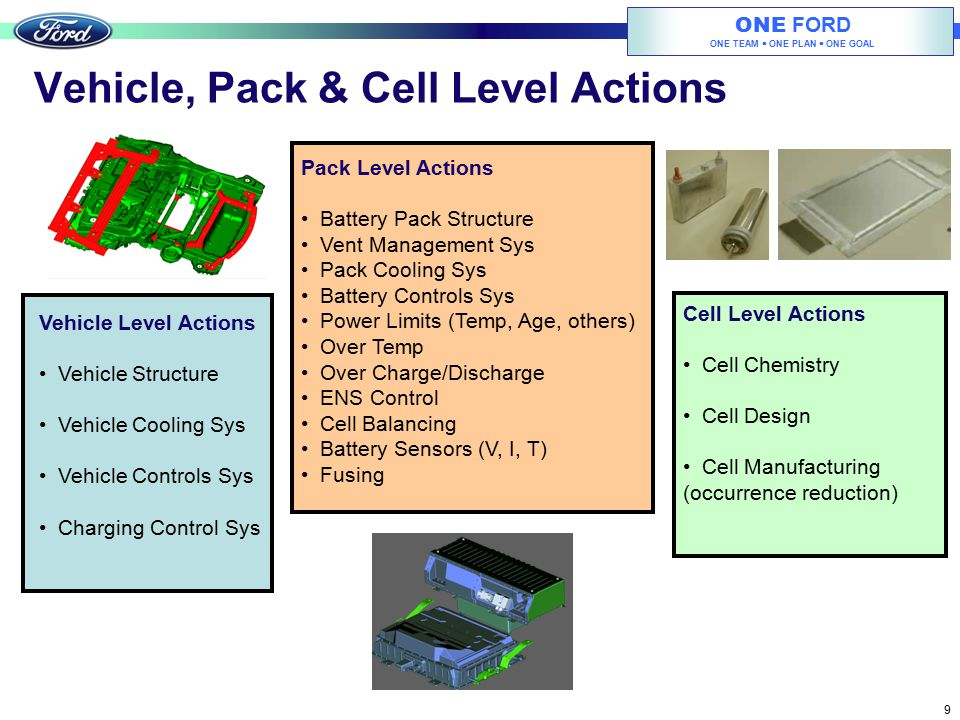 Vehicle, Pack & Cell Level Actions